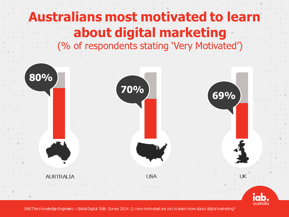Australians most motivated to learn about digital marketing