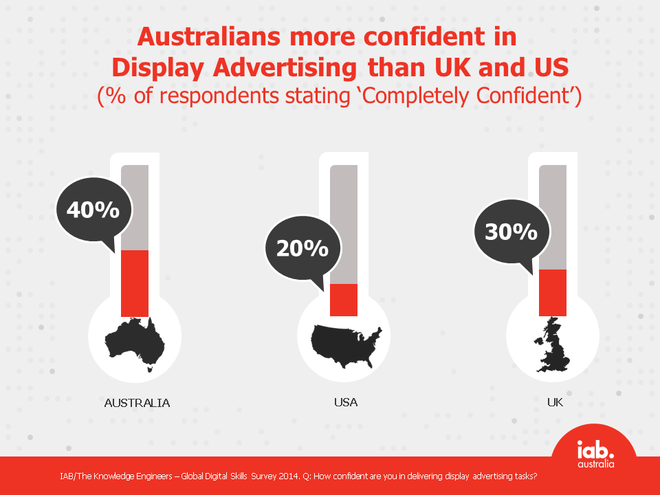 Australians more confident in Display Advertising than UK and US