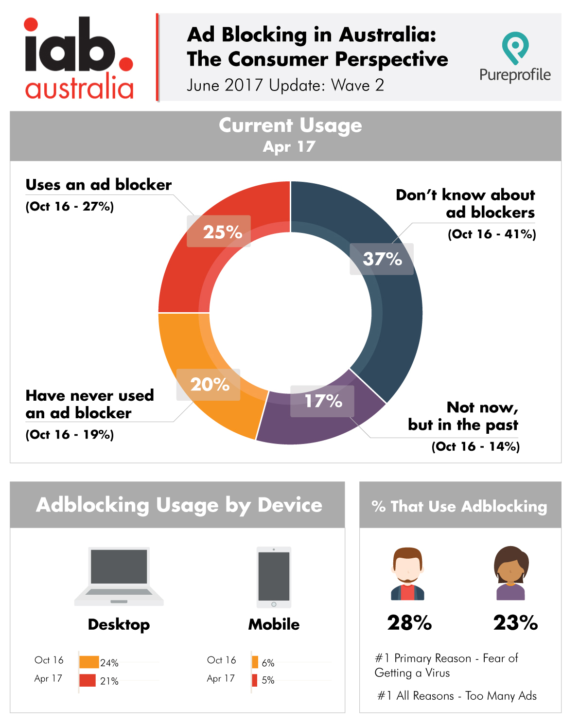 AdBlocking Infographic 2017 For site