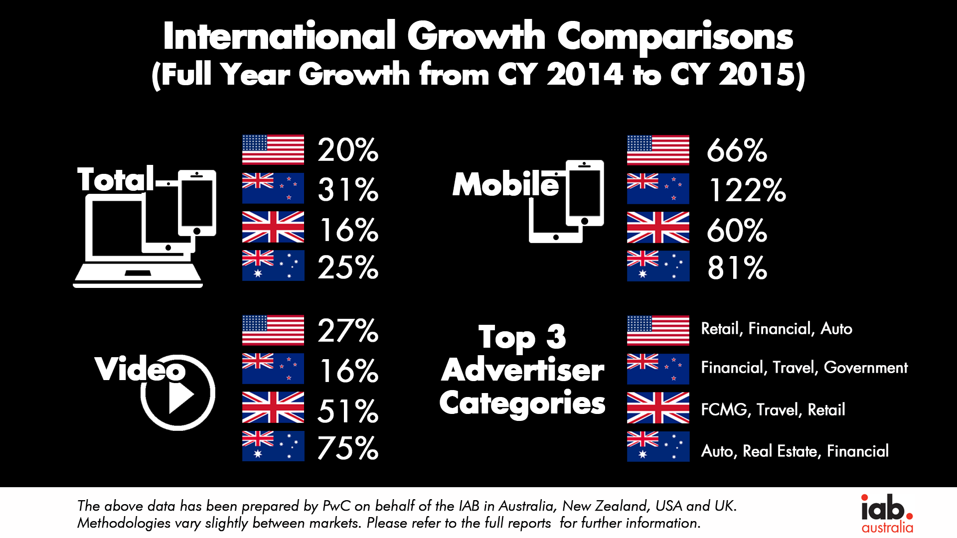 CY2015 International Growth