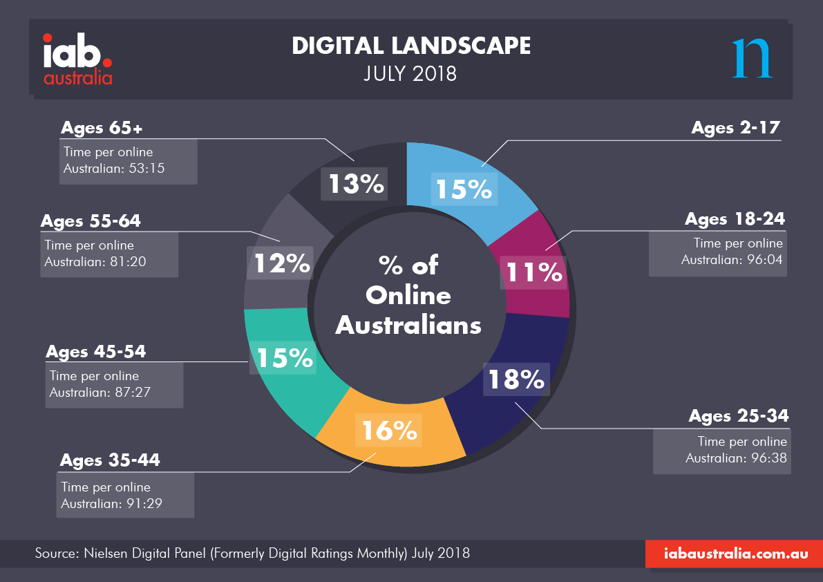 Digital Landscape Infographic July 2018
