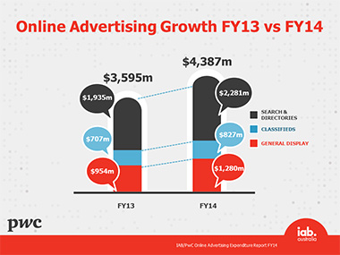 FY14 online ad spend growth website