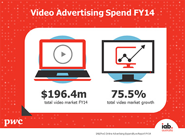 FY14 video ad spend website
