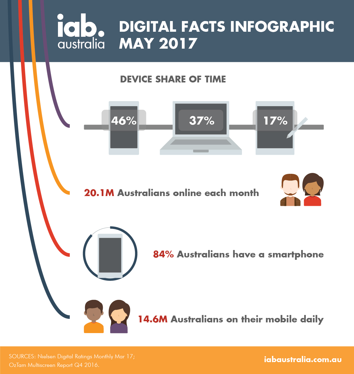 IAB Digital Fact Infographic May 2017