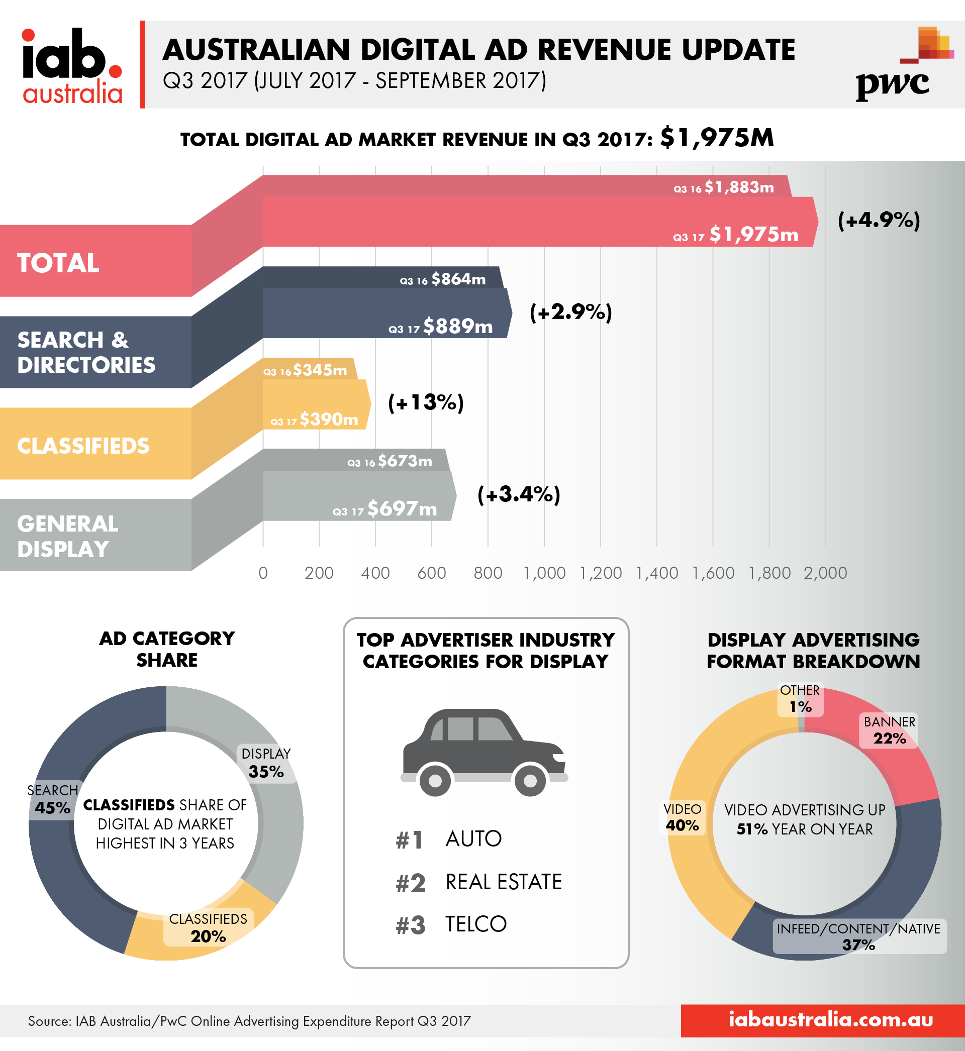 IAB/PwC OAER Digital Ad Revenue Update Q3 2017