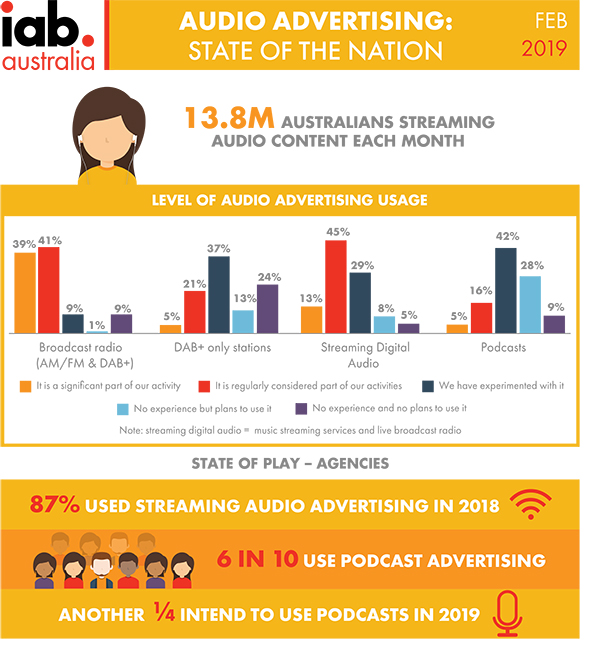 IAB Audio Advertising Landscape Infographic 2019