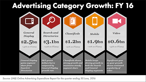 IAB Graphics CategoryGrowth FY16 DISPLAY