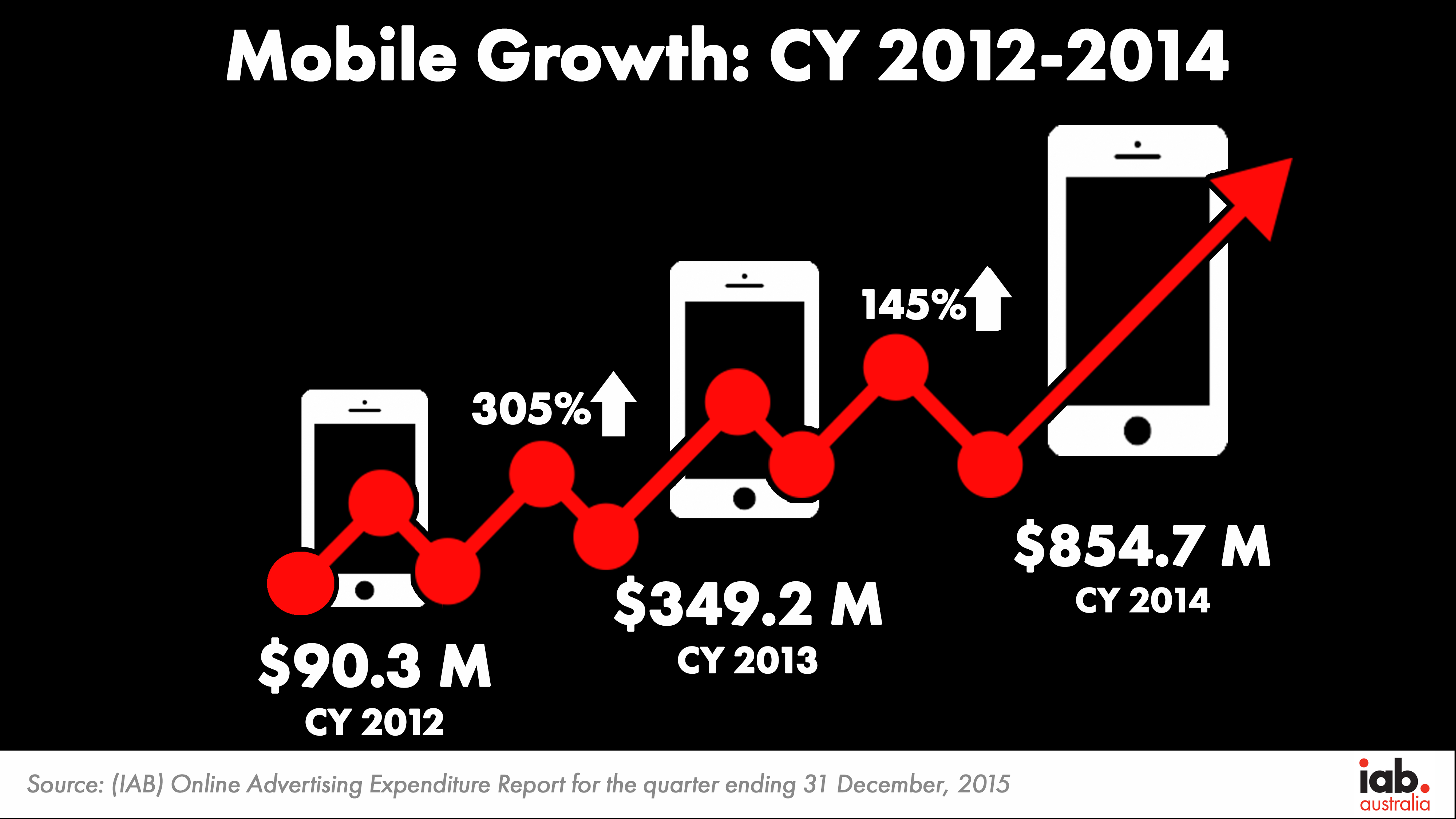Mobile Growth CY12 14