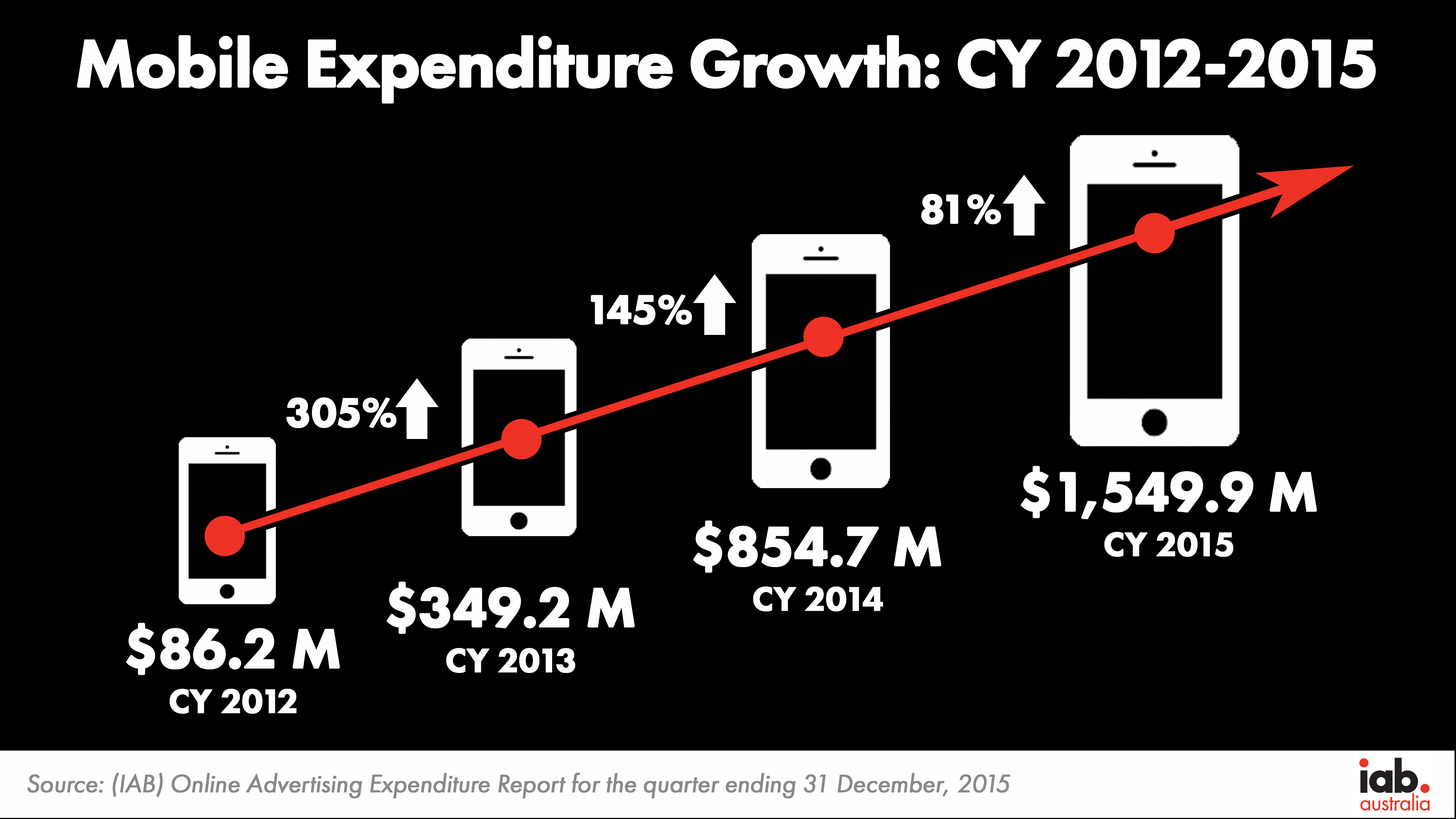 Mobile Growth CY12 15