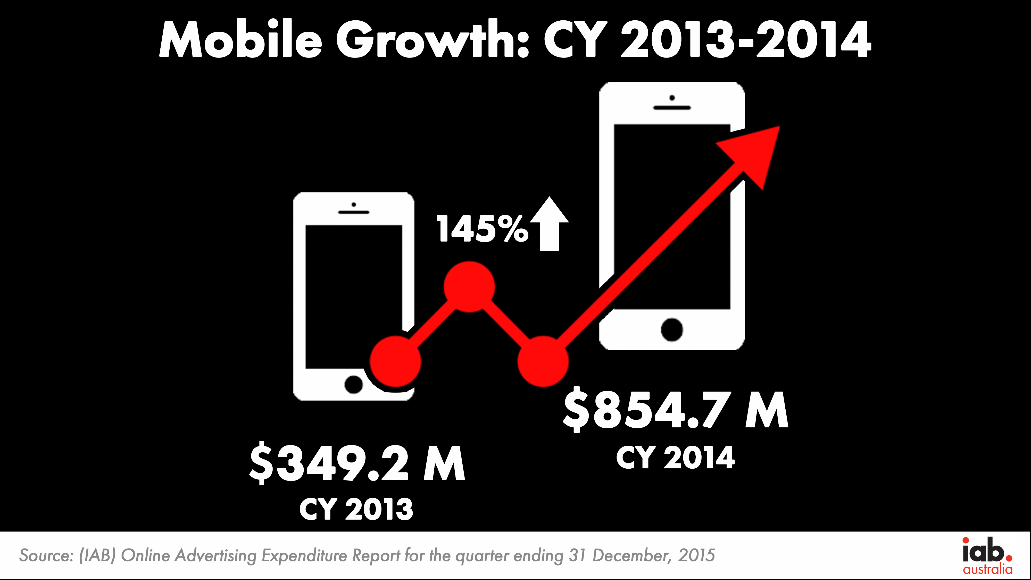 Mobile Growth CY13 14
