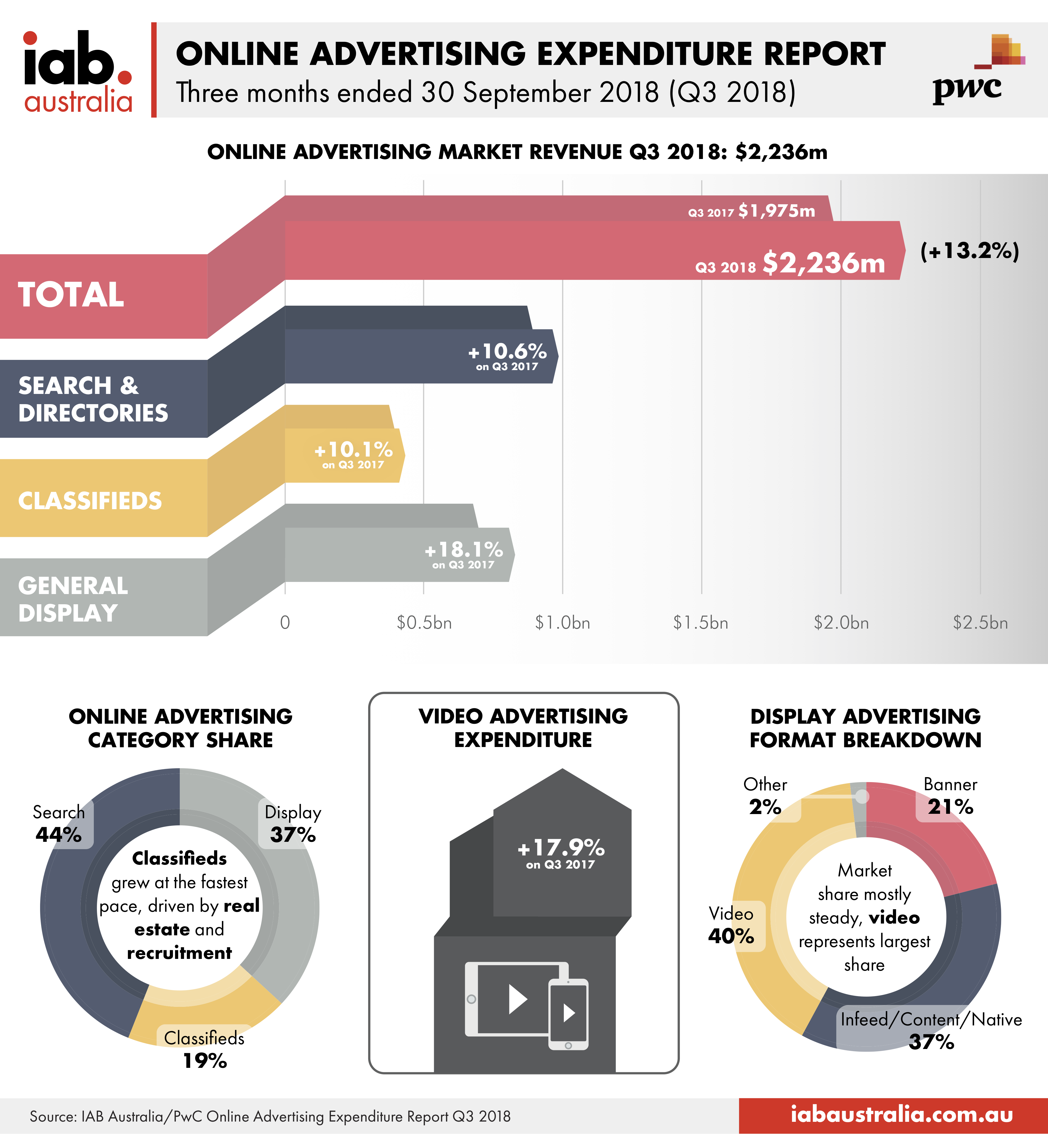 Online Advertising Expenditure Infographic Q3 2018