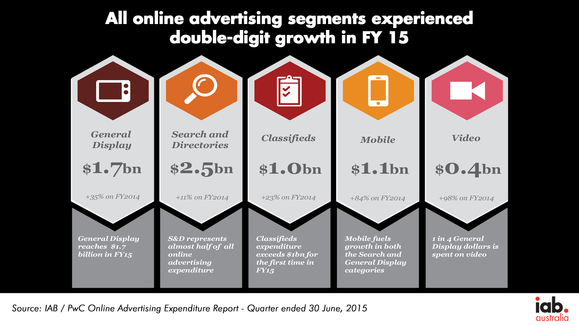 Online Categories FY15