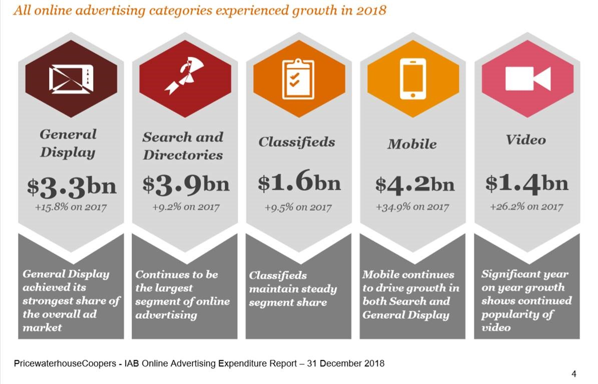 PwC Online Advertising Expenditure Report finds Australian Digital