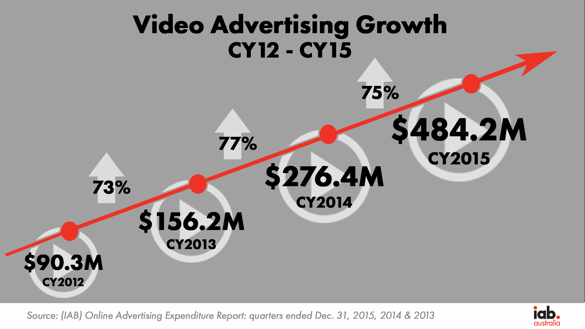 Video Growth CY12 15