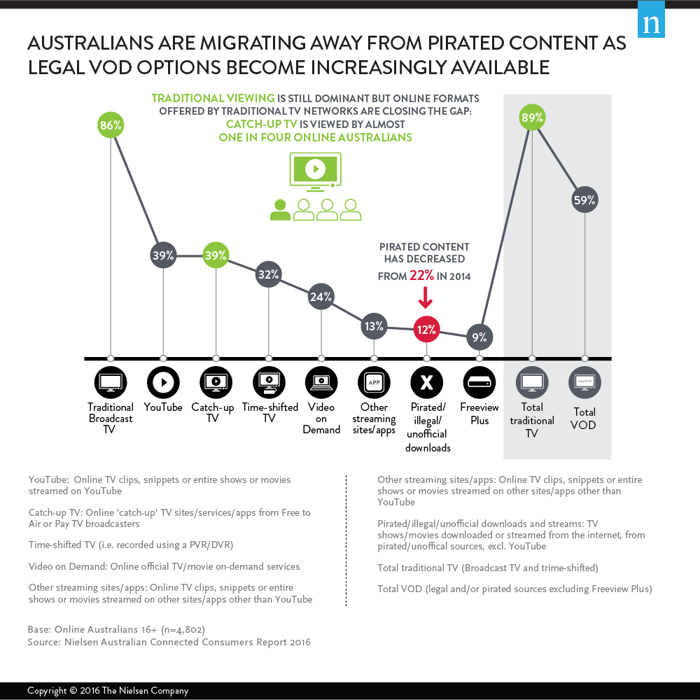 australians are migrating away from printed content as legal vod options become increasingly available