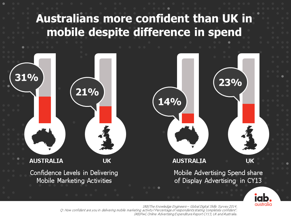 Australia more confident in delivering mobile marketing
