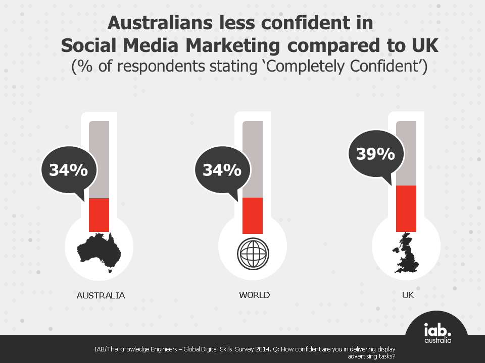 Australians less confident than UK in social media marketing