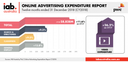 Online Advertising Expenditure Report - Q4 and CY18 (Dec. 2018)