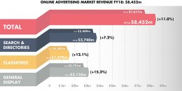 Online Advertising Expenditure Report - Q2 and FY 18 (June 2018)
