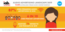 Audio Advertising Landscape - 2019