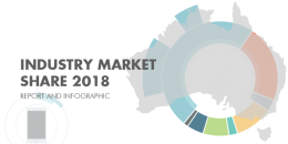 Total Australian Advertising Market CY2018
