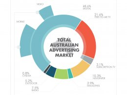 Digital's Share of Entire Australian Market, CY 2016
