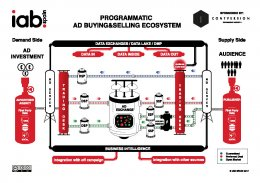 Infographic: The Programmatic Ecosystem