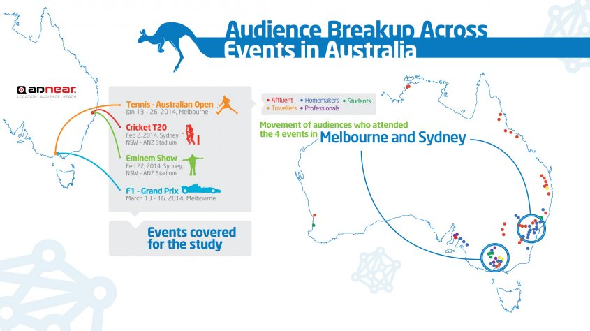 AdNear Intelligence: Affluent travel the most to attend sports events in Australia, with a preference for Australian Open
