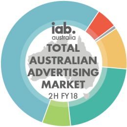 Total Australian Advertising Market - 2H FY2018