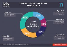 Digital Online Landscape Infographic - Mar. 2017