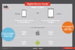 Digital Device Trends