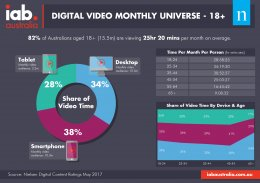 Digital Video Monthly Universe - May 2017
