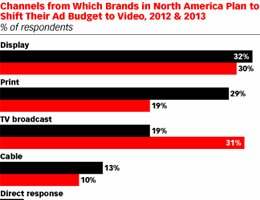 eMarketer: Brands Shift Ad Dollars to Online Video