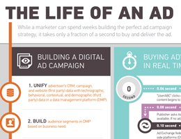 Turn: The Life of an Ad Infographic