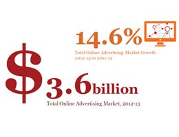 Marketing Mag: Online ad revenue eclipses TV for the first time - IAB Australia