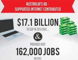 Rust Report: Internet advertising fuelling Australian GDP by $17.1bn