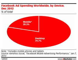 eMarketer: Mobile Makes Its Mark on Worldwide Facebook Ad Spend