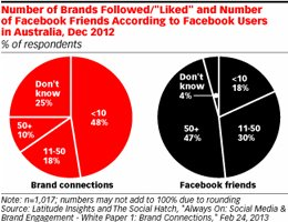 eMarketer: In Australia Eight Out of 10 Users Connect with Brands on Social