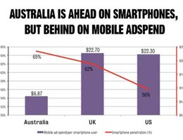 M&C Saatchi: Advertisers failing to capitalise on Oz smartphone penetration