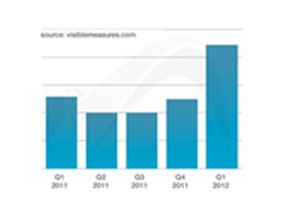 Visible Measures: Social Video Advertising Report Q1 2012