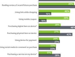 Nielsen: Mobile Devices Empower Today's Shoppers In-Store and Online