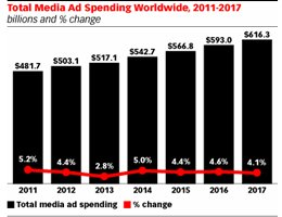 eMarketer: Mobile Expands Its Share of Worldwide Digital Ad Spend