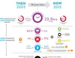 Nielsen: Australian Connected Consumers Infographic