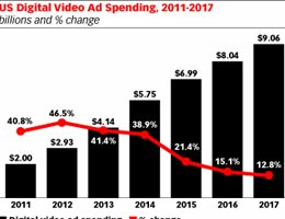 eMarketer: Online Video Advertising Moves Front and Center