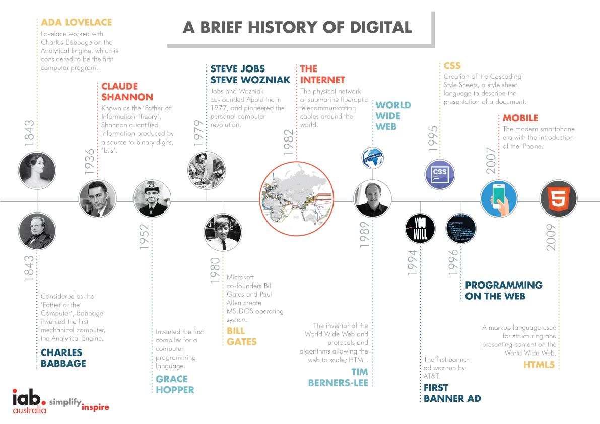 a brief history of digital  u2013 it u2019s always good to reflect