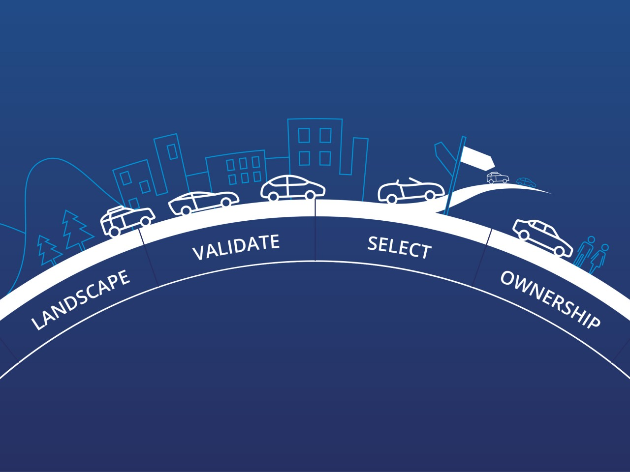 Digital is driving a new auto path to purchase journey