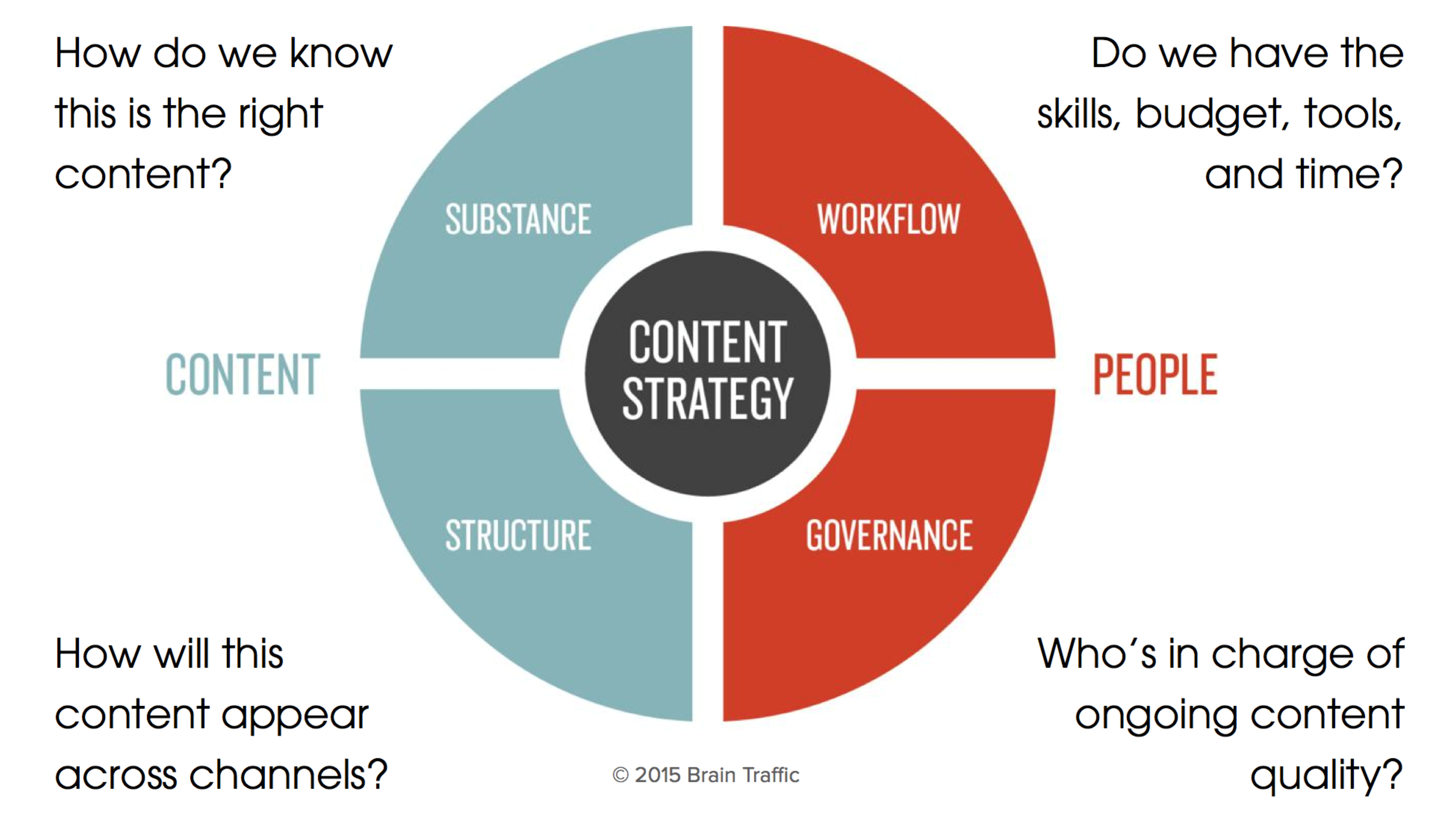 Image result for Have An On-Going Content Marketing Strategy.