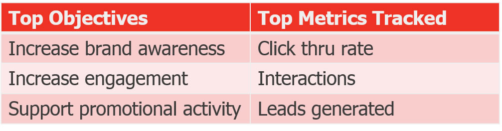 objectives vs metrics